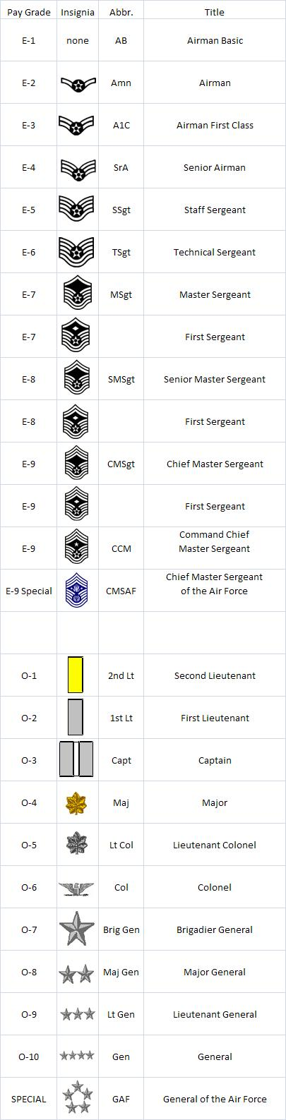 Air force ranks related keywords amp suggestions air force ranks long